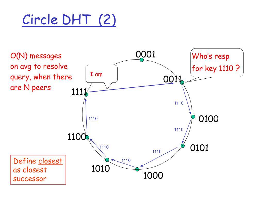 Circle DHT  (2)