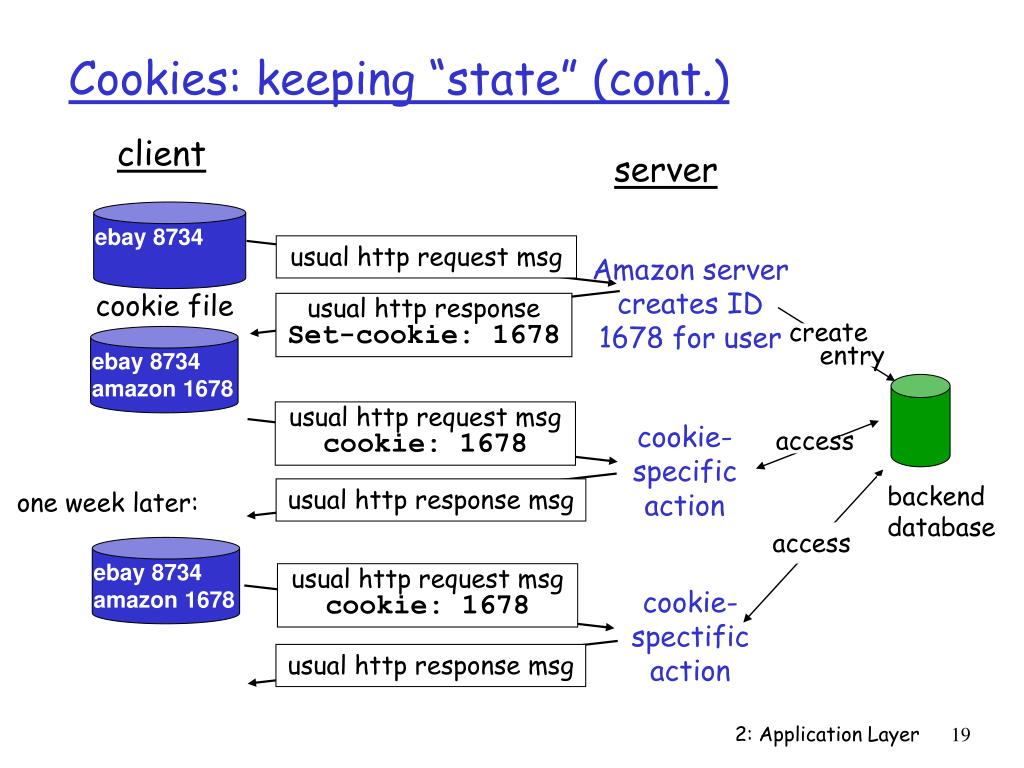 """Cookies: keeping """"state"""" (cont.)"""