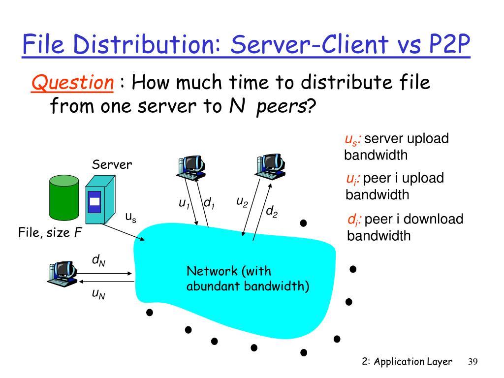 File Distribution: Server-Client vs P2P