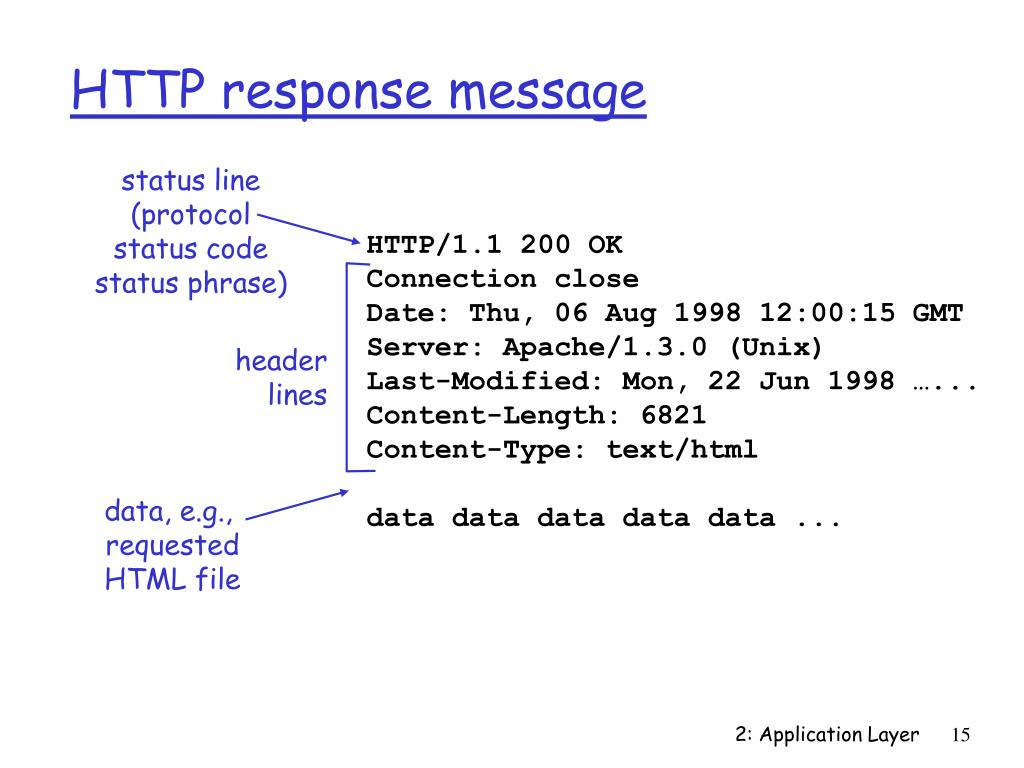 HTTP response message