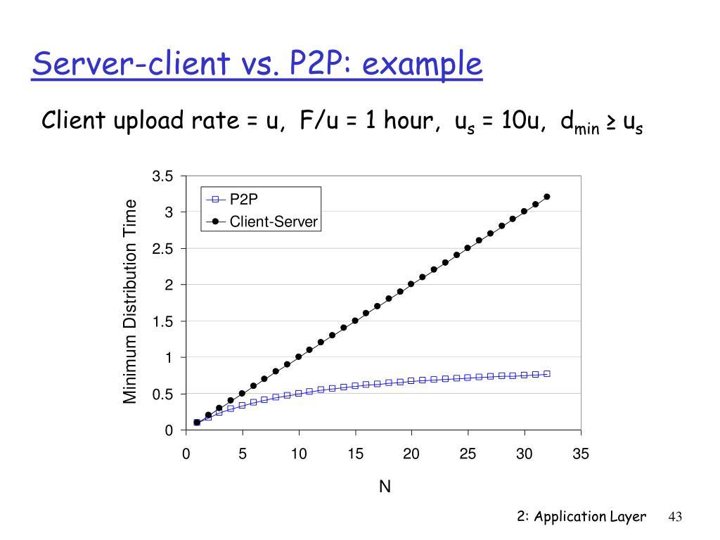 Server-client vs. P2P: example
