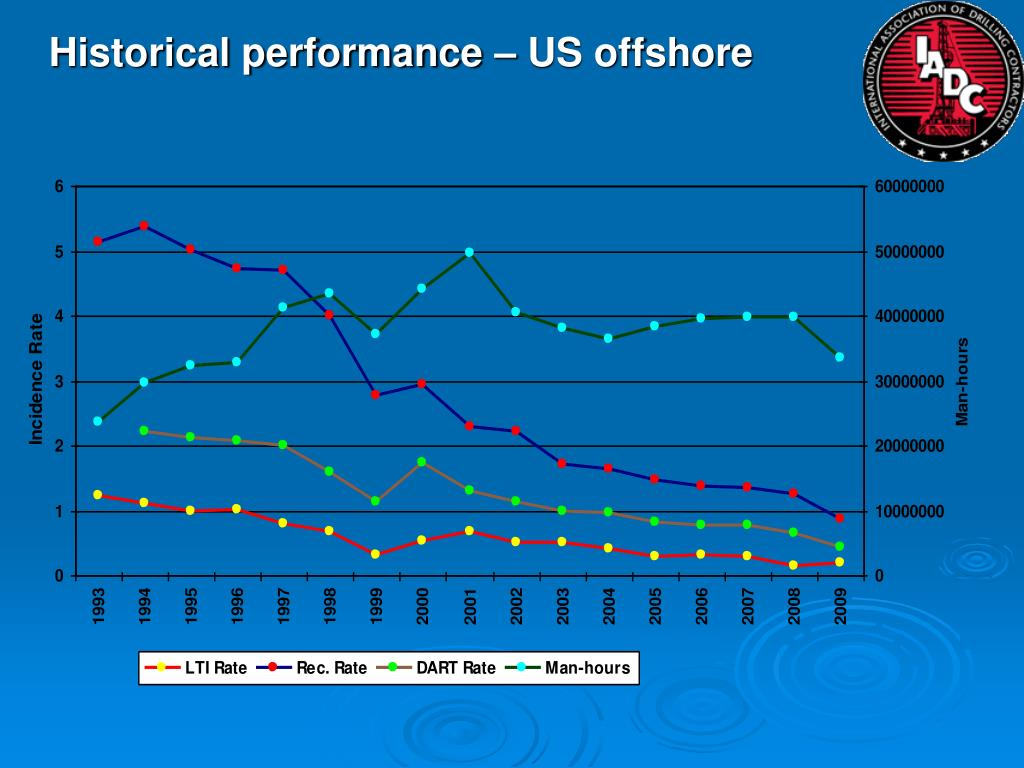 Historical performance – US offshore