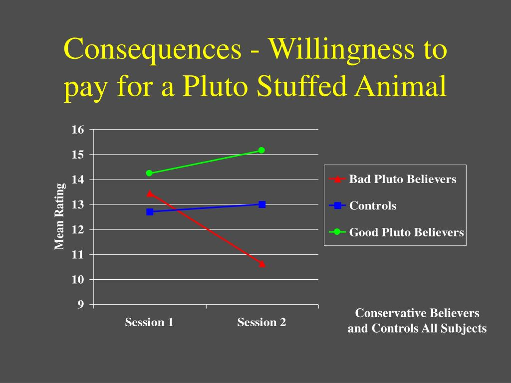 Consequences - Willingness to pay for a Pluto Stuffed Animal