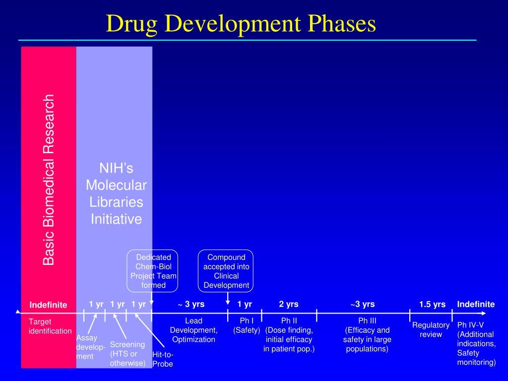 NIH's Molecular Libraries Initiative