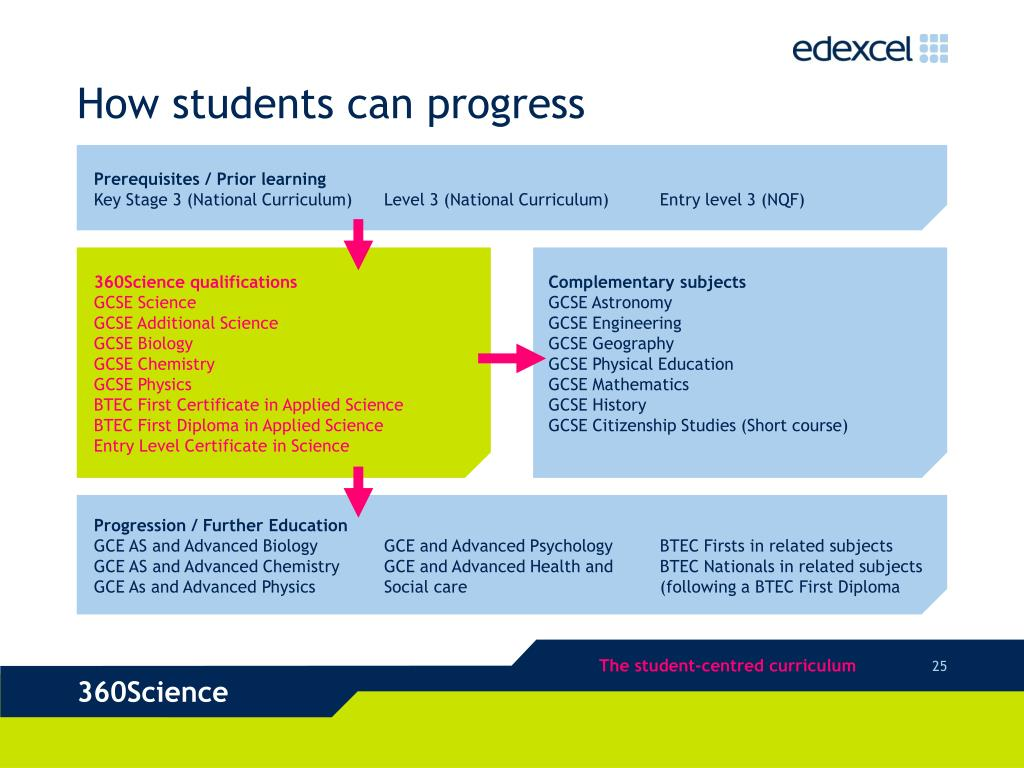 How students can progress