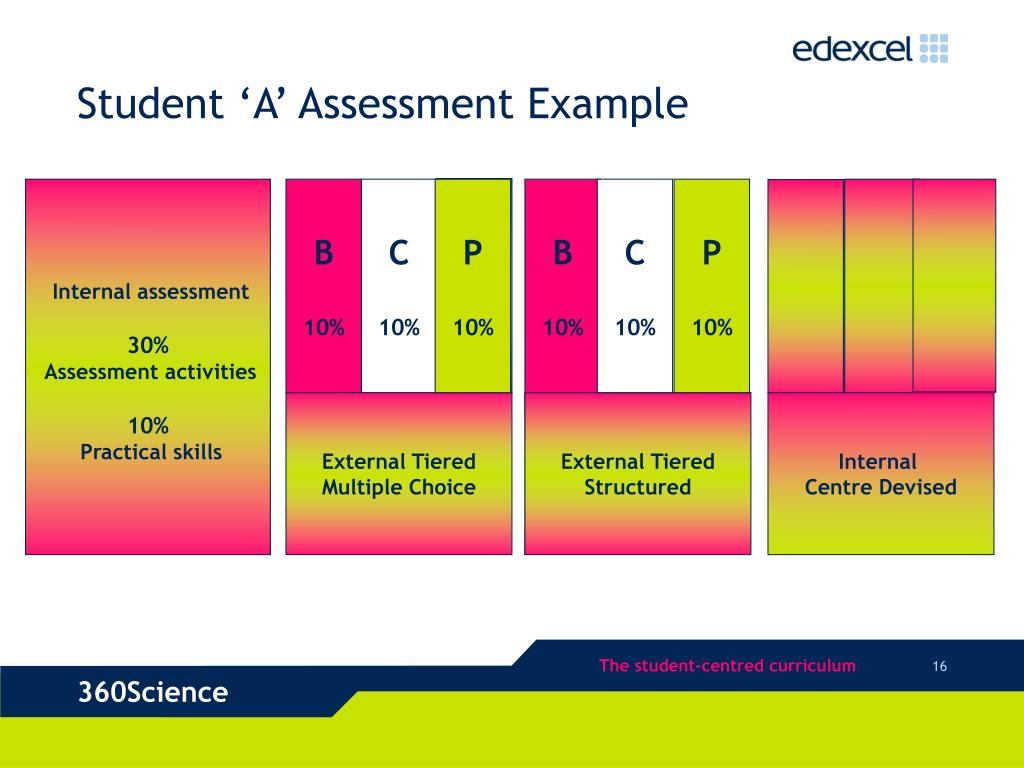 Student 'A' Assessment Example