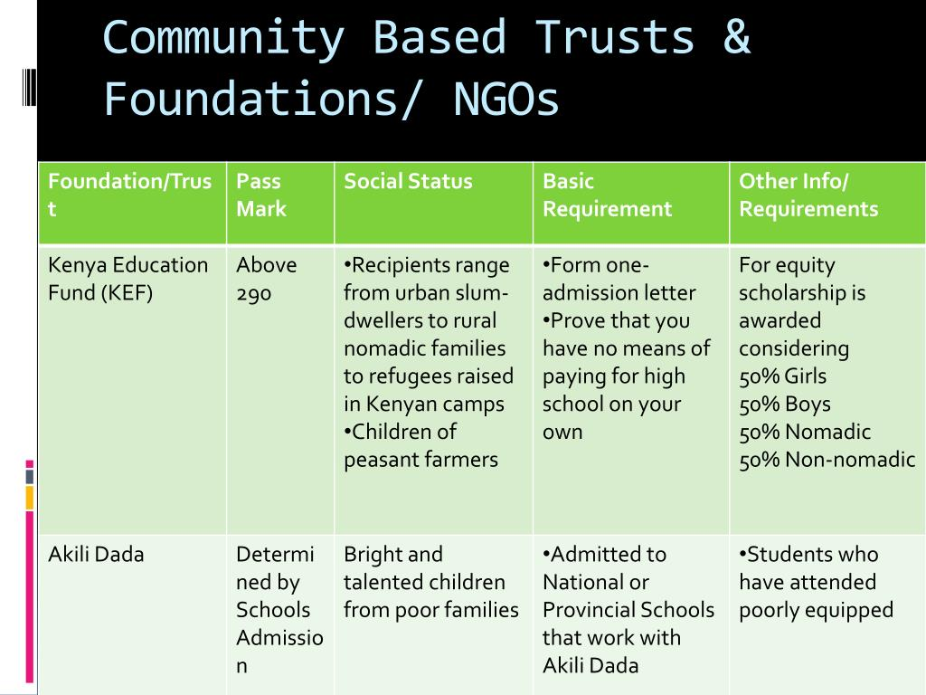 Community Based Trusts & Foundations/ NGOs