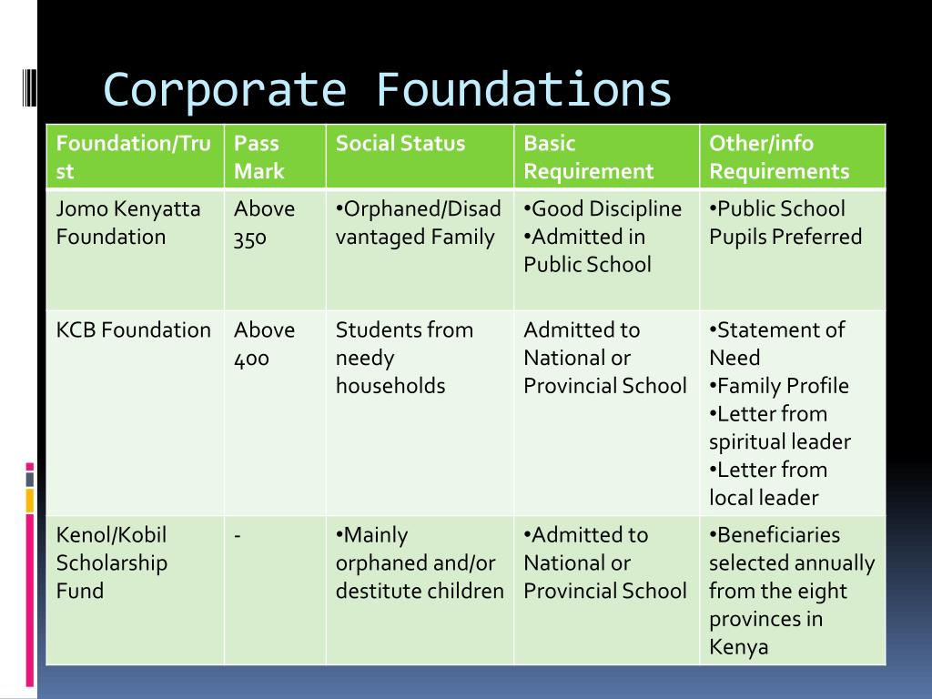 Corporate Foundations