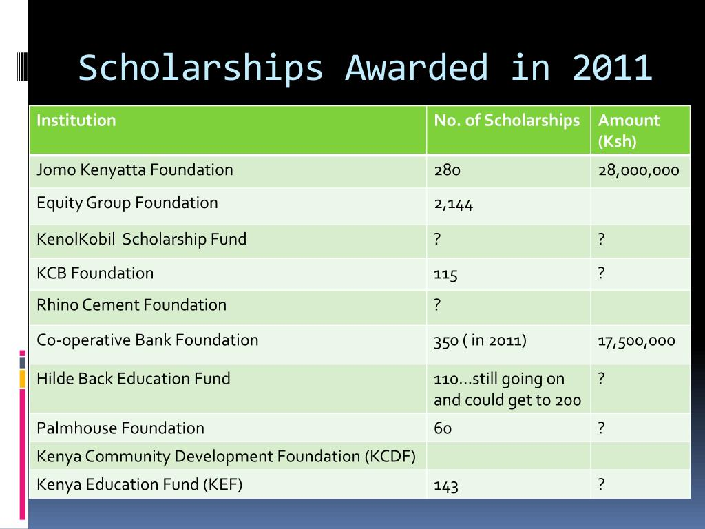 Scholarships Awarded in 2011
