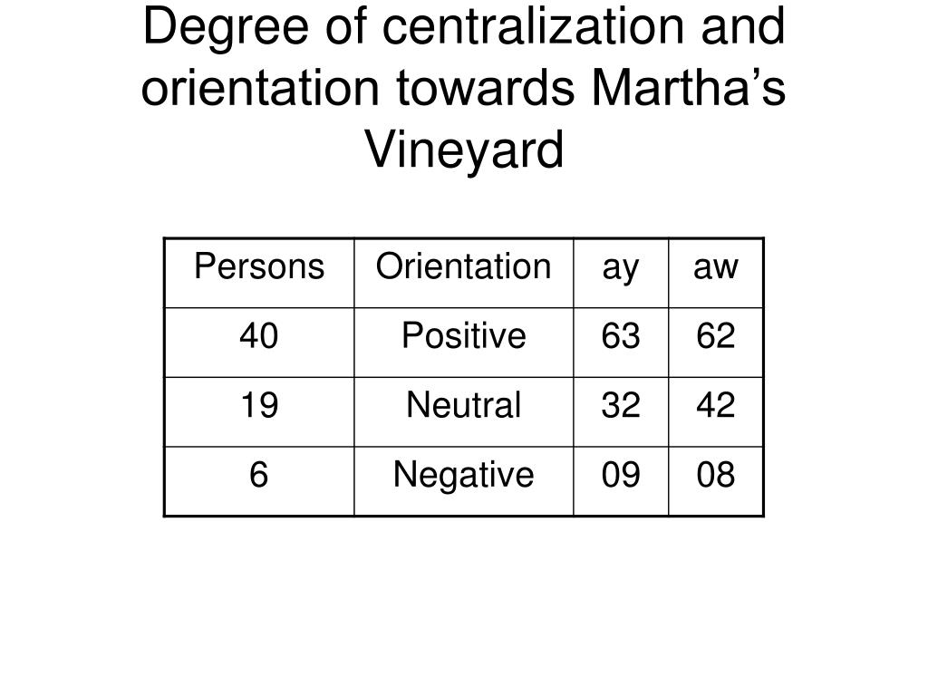 Degree of centralization and orientation towards Martha's Vineyard