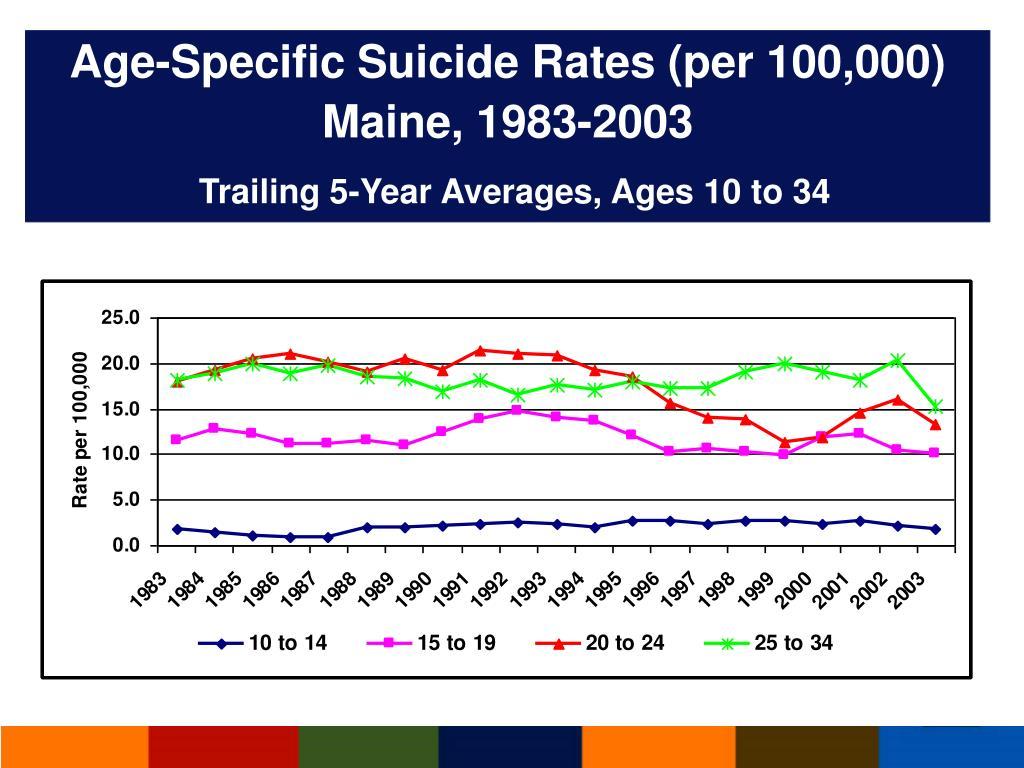 Age-Specific Suicide Rates (per 100,000) Maine, 1983-2003