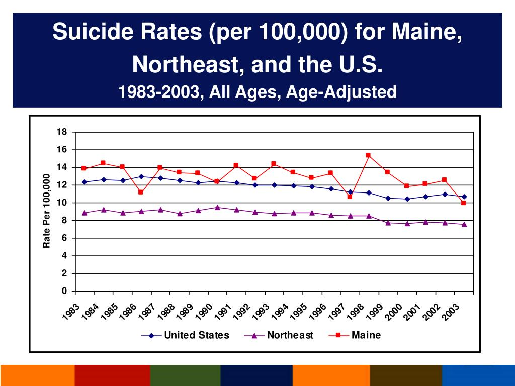 Suicide Rates (per 100,000) for Maine, Northeast, and the U.S.