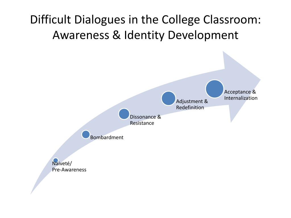 Difficult Dialogues in the College Classroom: