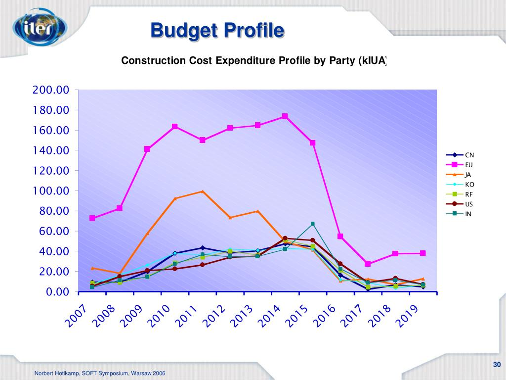 Budget Profile