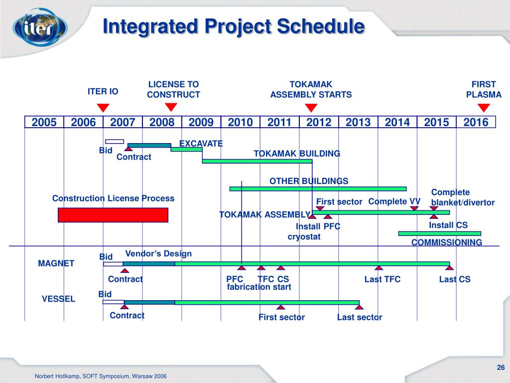 Integrated Project Schedule