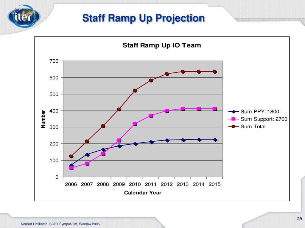 Staff Ramp Up Projection