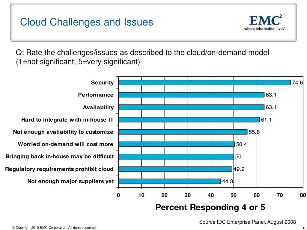 Cloud Challenges and Issues