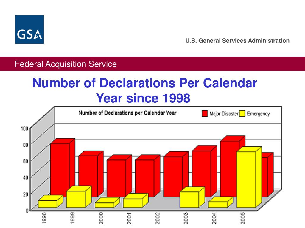 Number of Declarations Per Calendar Year since 1998
