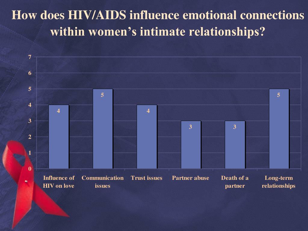 How does HIV/AIDS influence emotional connections within women's intimate relationships?