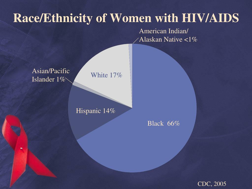 Race/Ethnicity of Women with HIV/AIDS