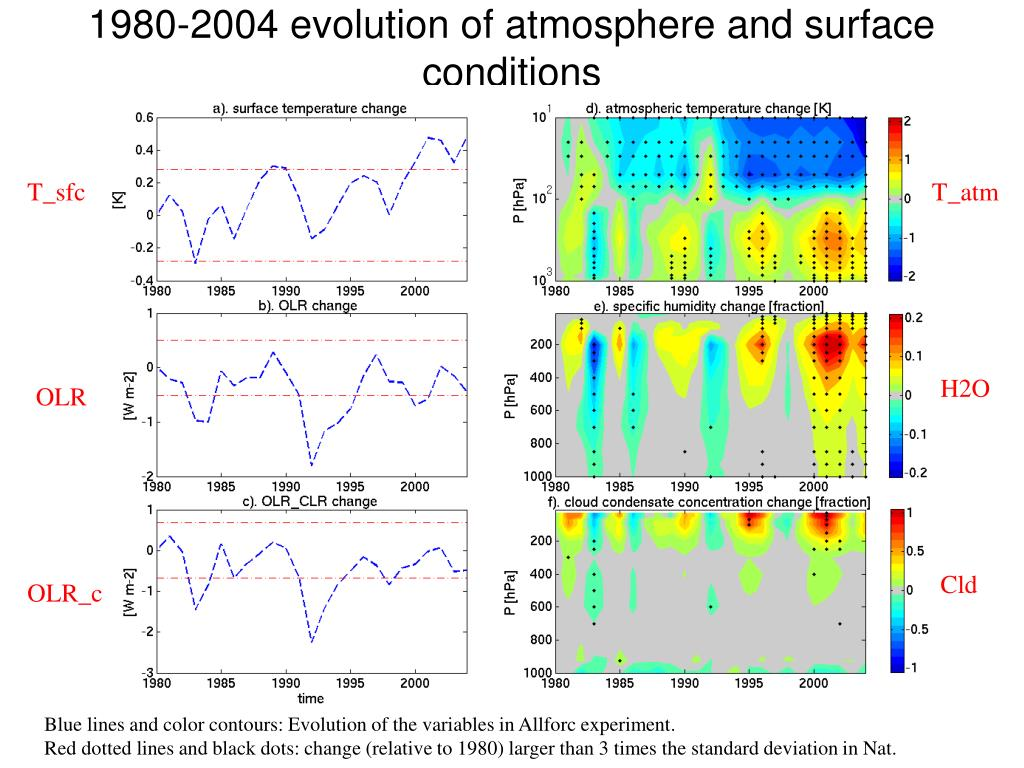 1980-2004 evolution of atmosphere and surface conditions