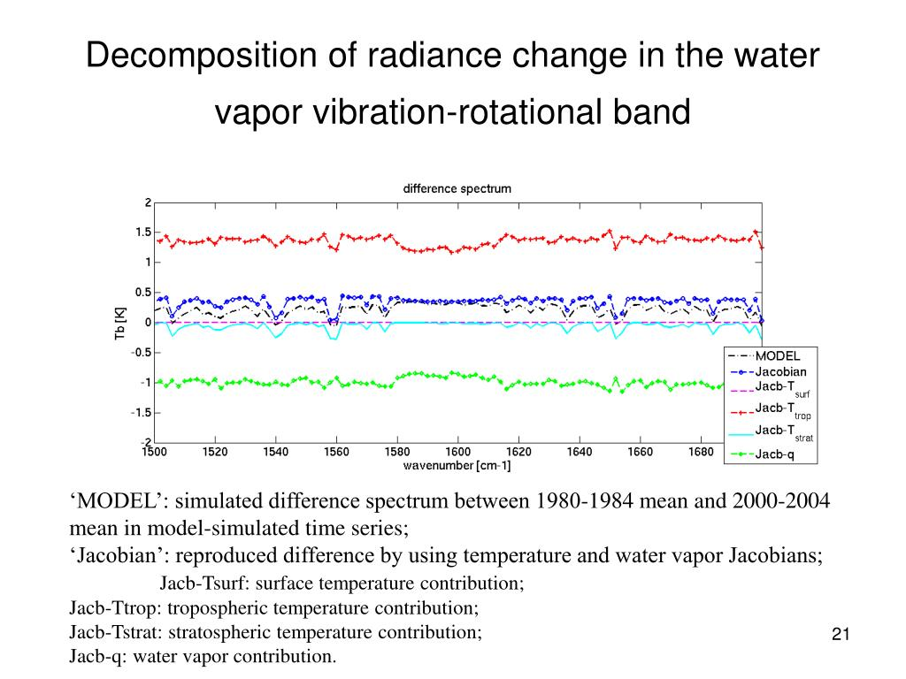 Decomposition of radiance change in the water vapor vibration-rotational band