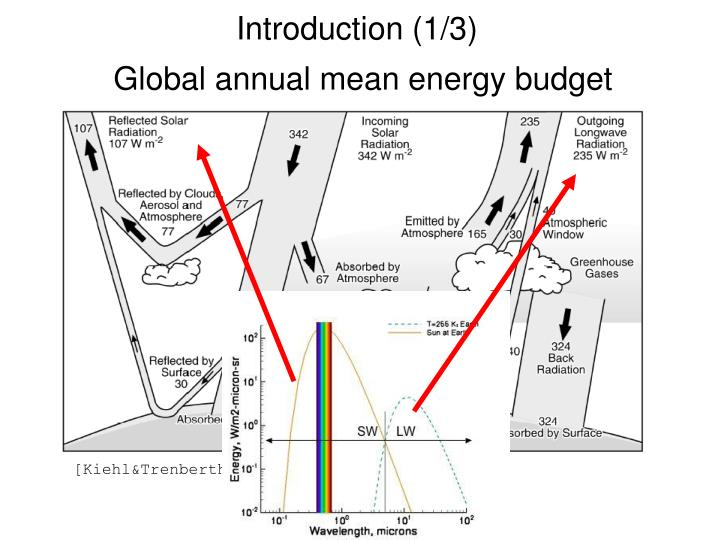 Introduction 1 3 global annual mean energy budget
