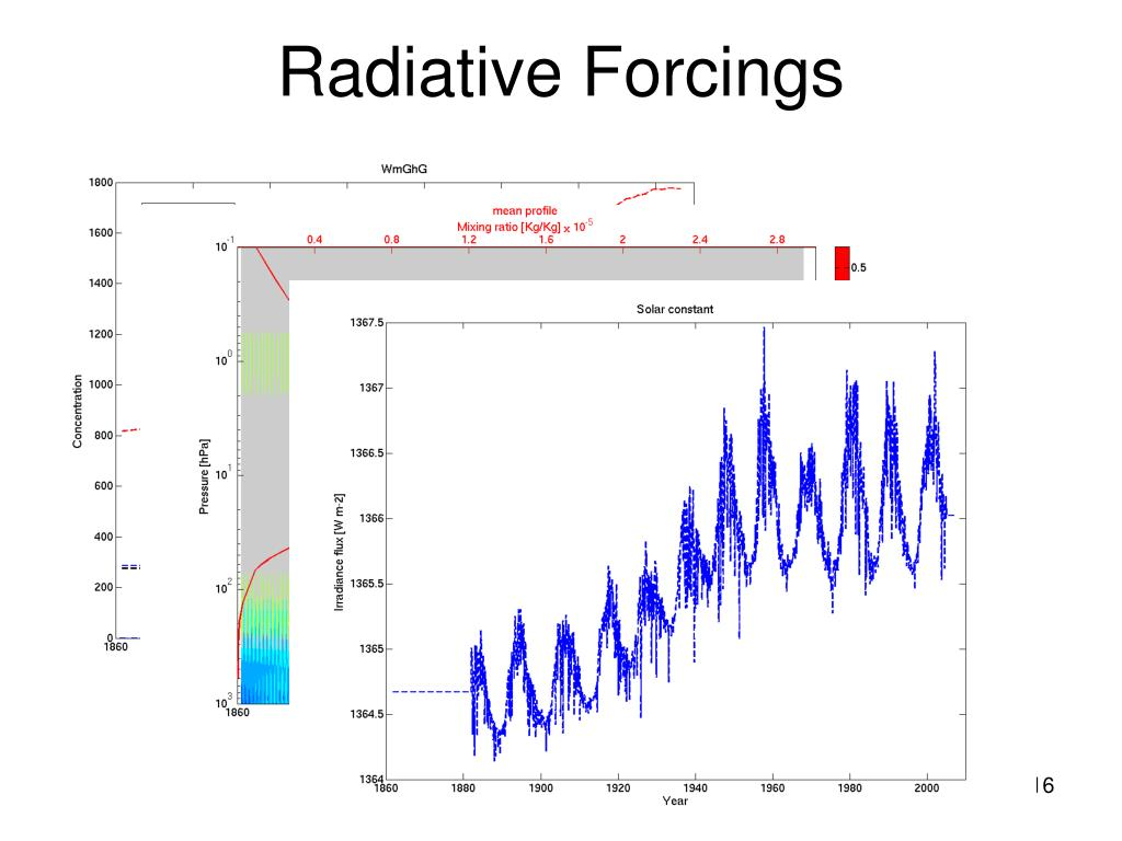 Radiative Forcings