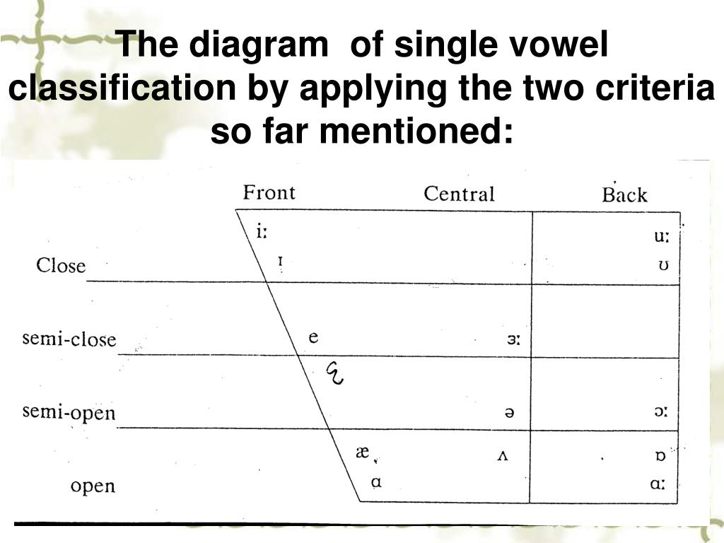 The diagram  of single vowel classification by applying the two criteria so far mentioned:
