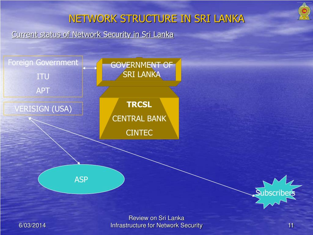 NETWORK STRUCTURE IN SRI LANKA