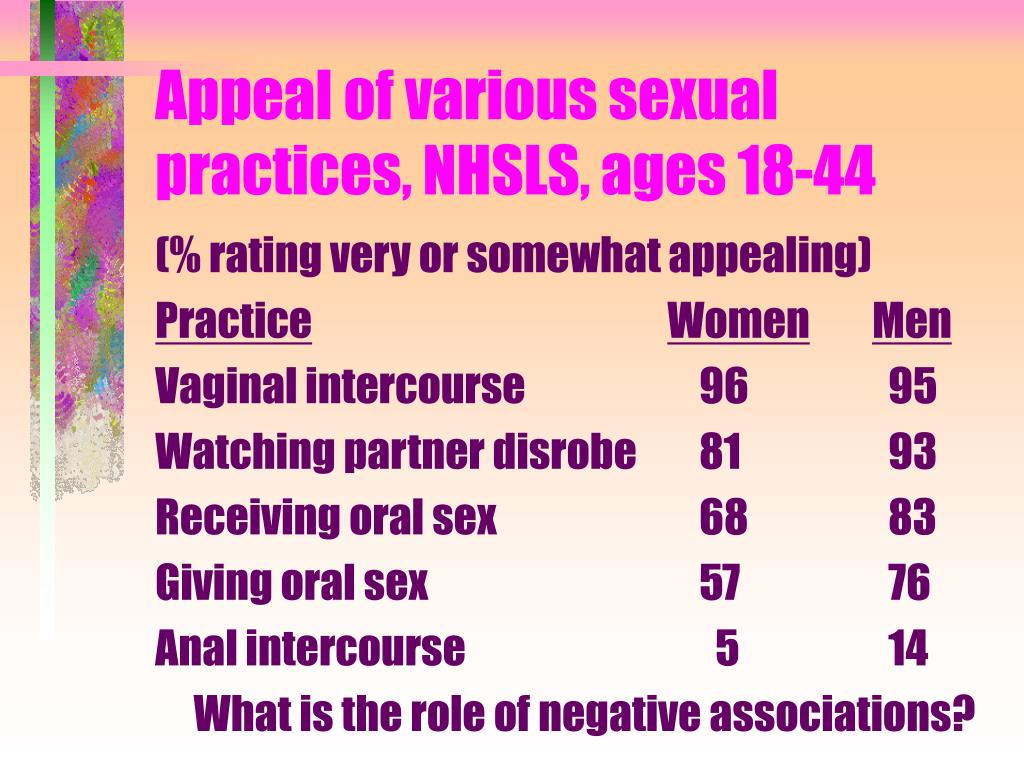 Appeal of various sexual practices, NHSLS, ages 18-44