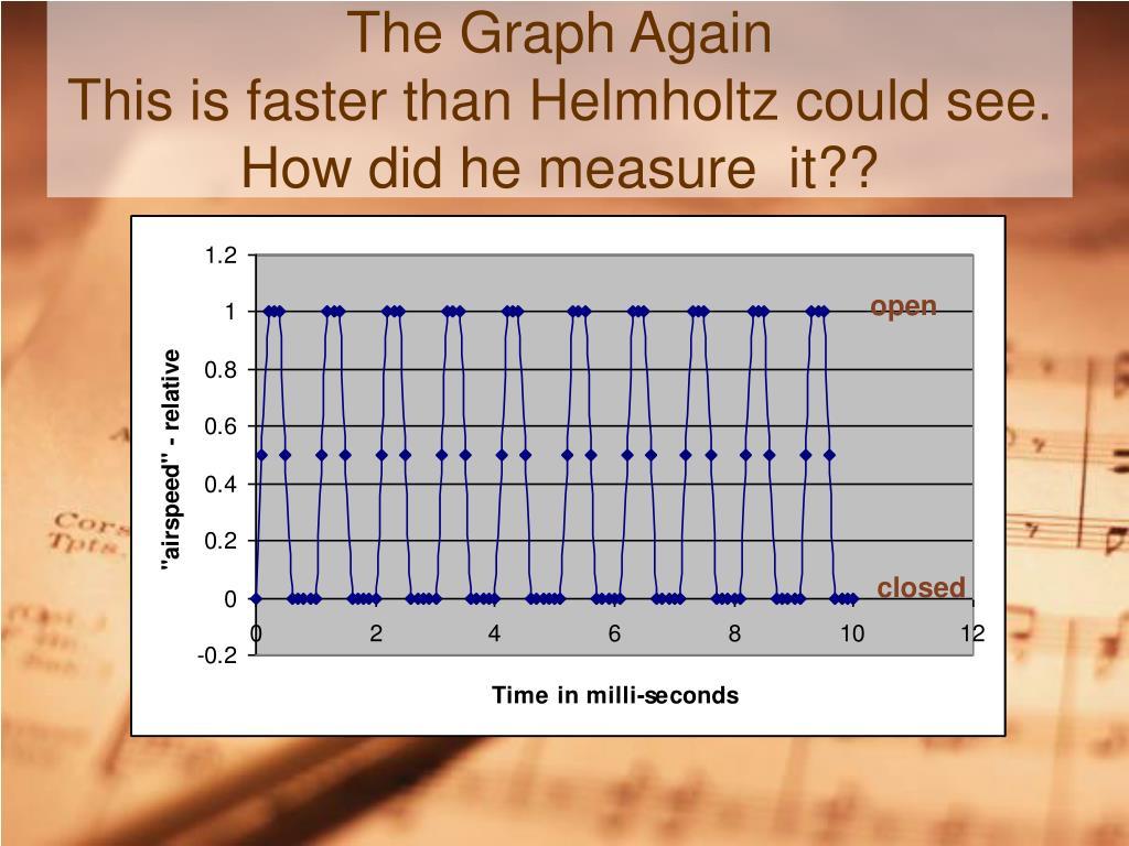 The Graph Again