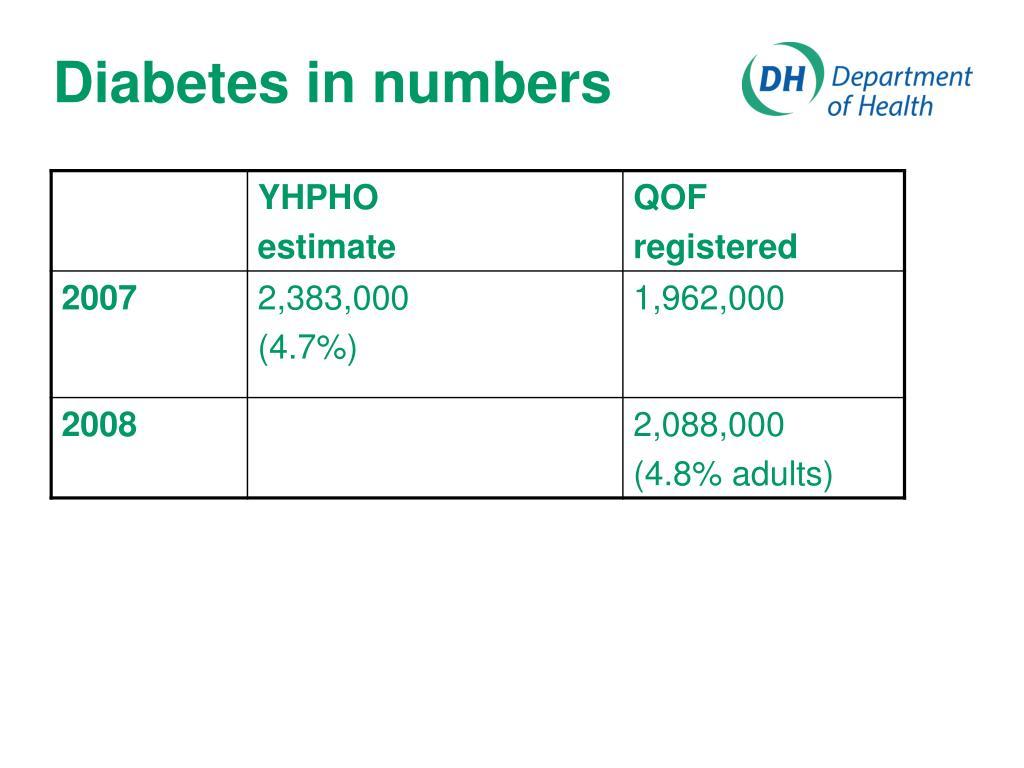 Diabetes in numbers