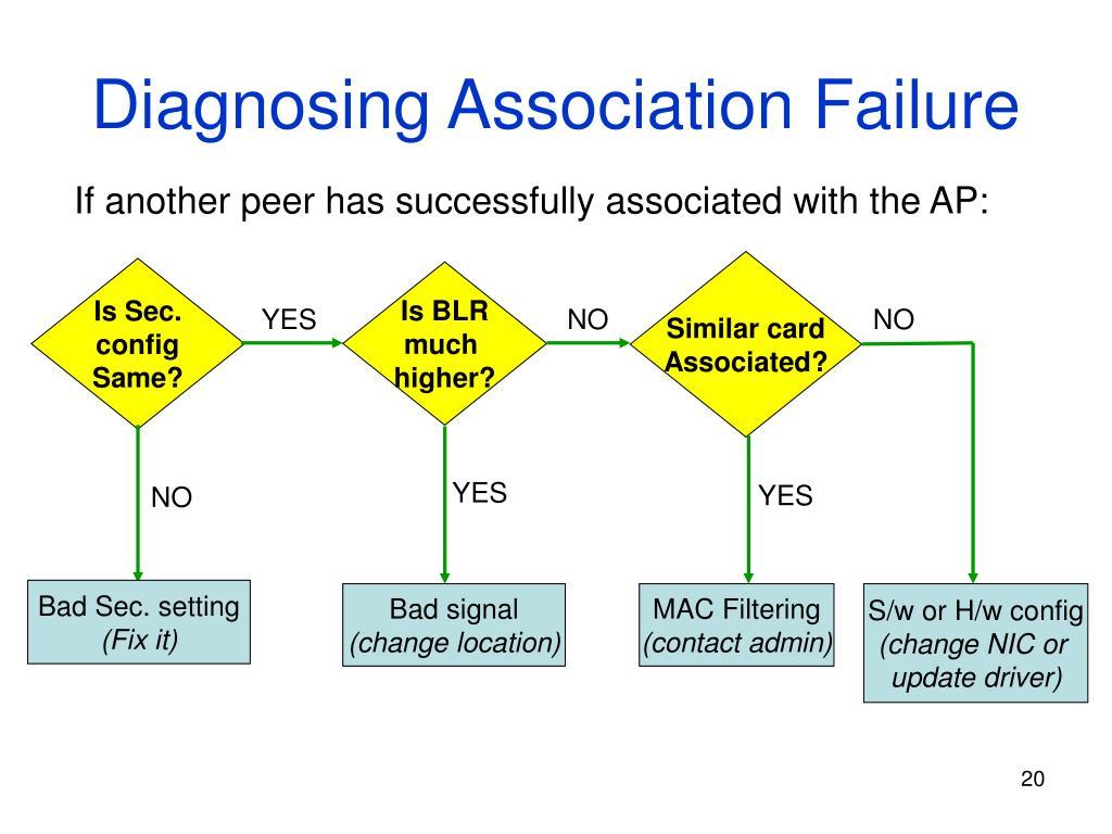 Diagnosing Association Failure