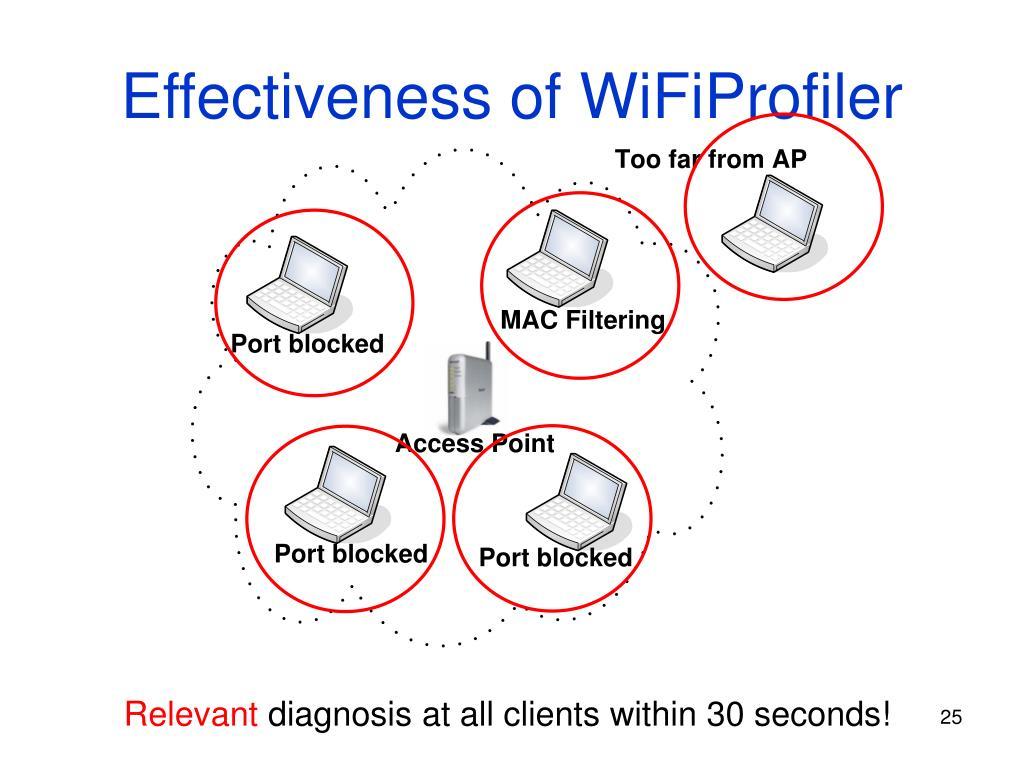 Effectiveness of WiFiProfiler