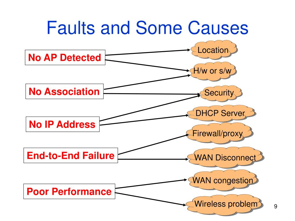 Faults and Some Causes