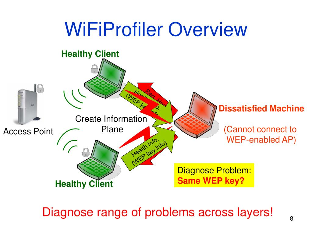 WiFiProfiler Overview