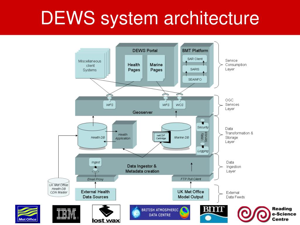 DEWS system architecture