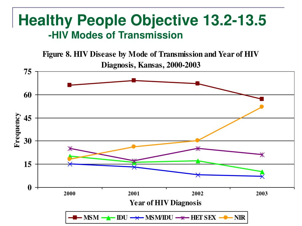 Healthy People Objective 13.2-13.5
