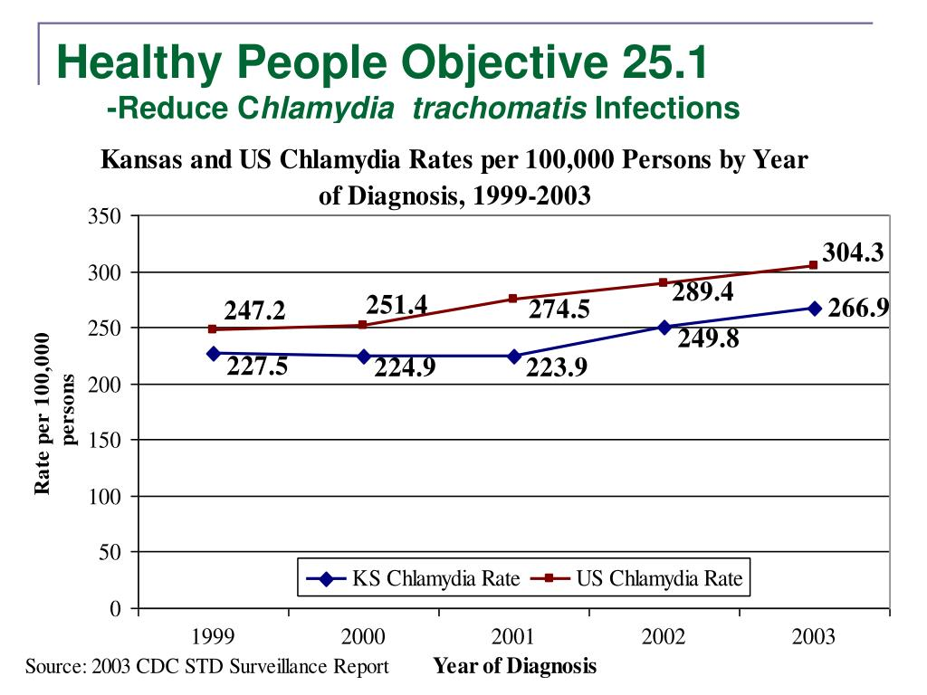 Healthy People Objective 25.1