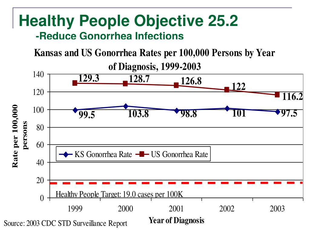 Healthy People Objective 25.2