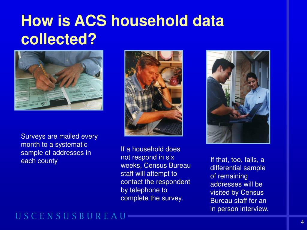 How is ACS household data collected?