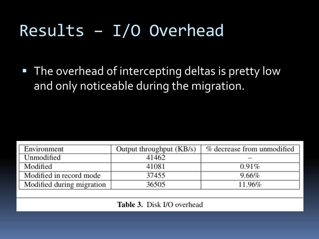 Results – I/O Overhead