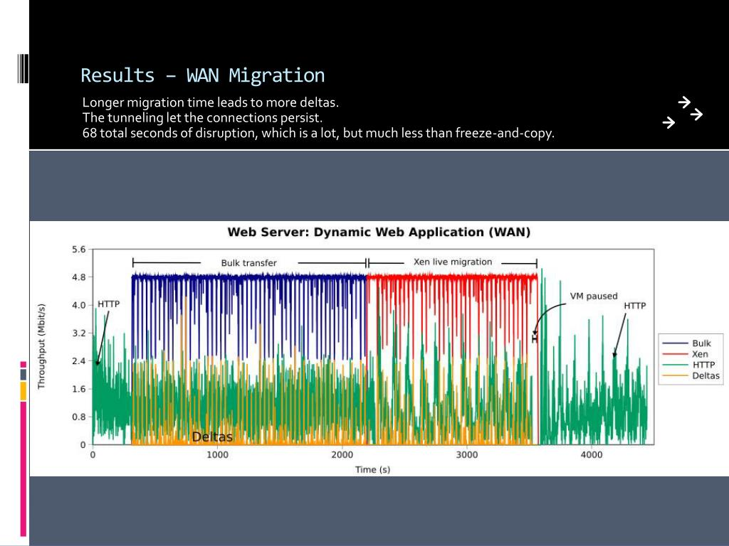 Results – WAN Migration