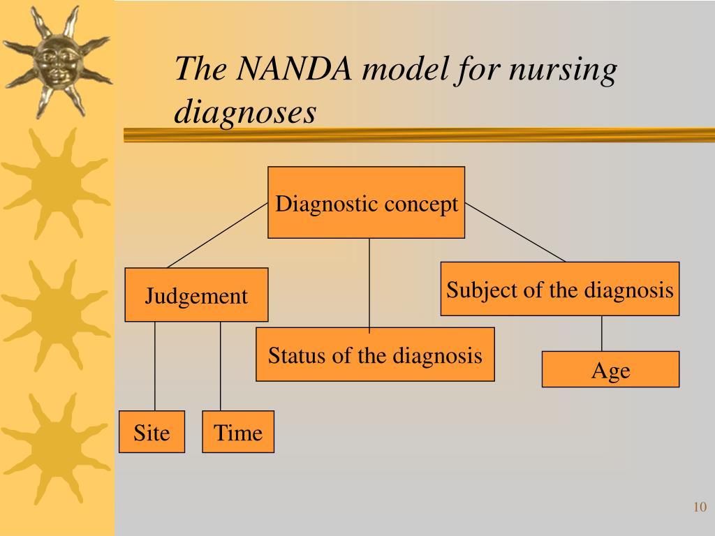 The NANDA model for nursing diagnoses
