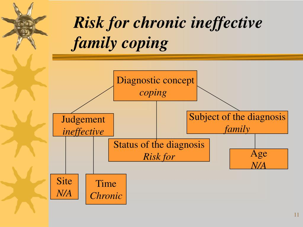 Risk for chronic ineffective family coping