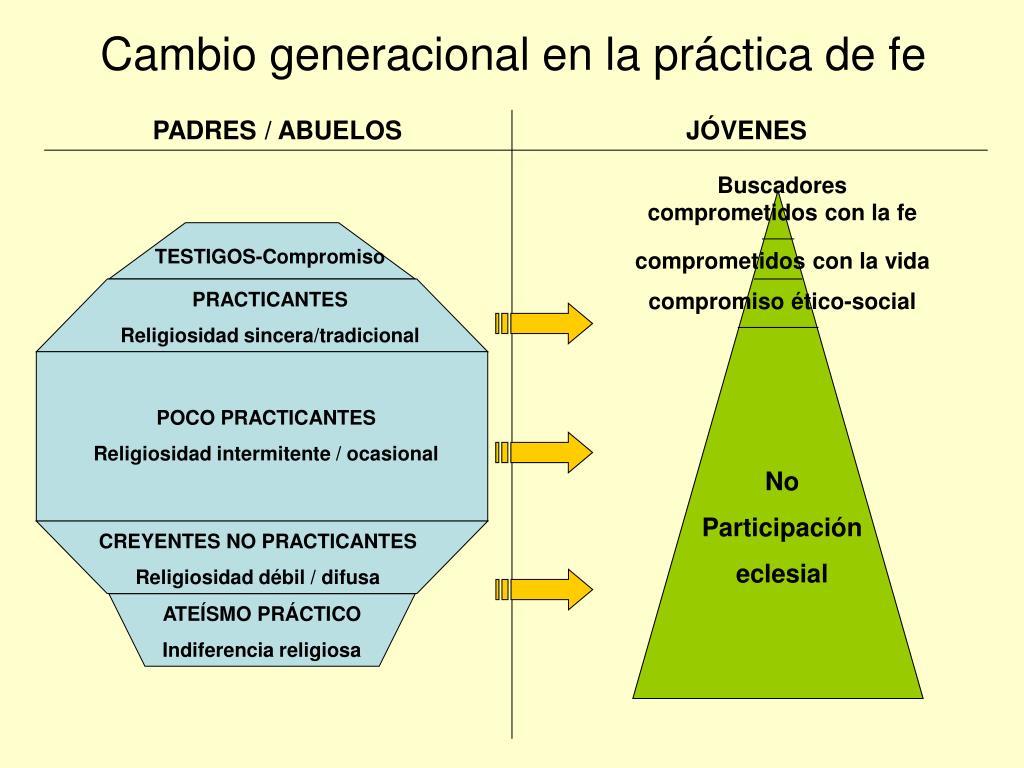 Cambio generacional en la práctica de fe