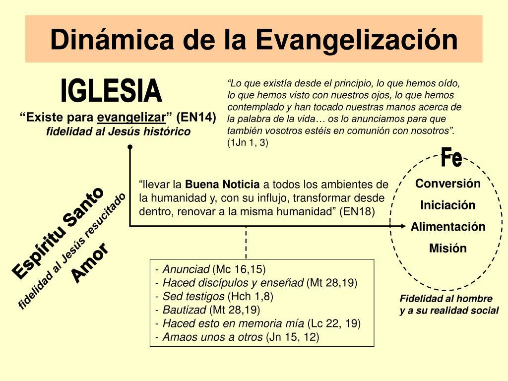 Dinámica de la Evangelización