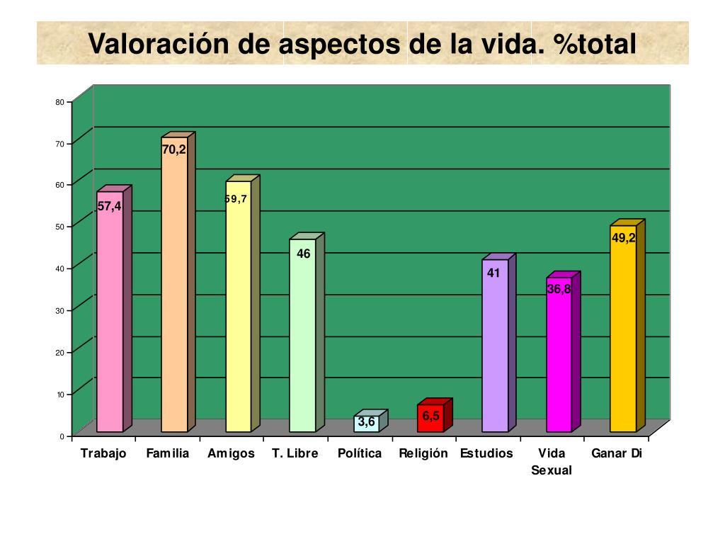 Valoración de aspectos de la vida. %total