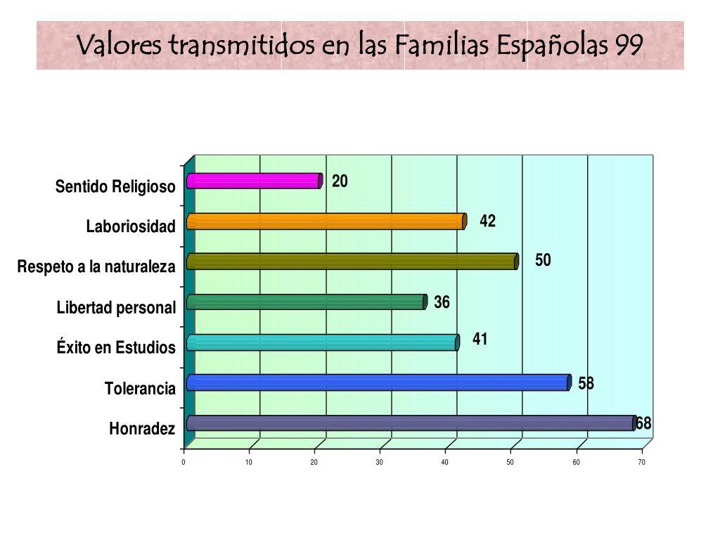 Valores transmitidos en las Familias Españolas 99